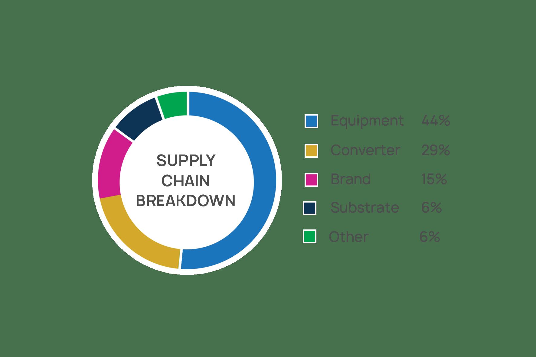 Supply-Chain-Breakdown